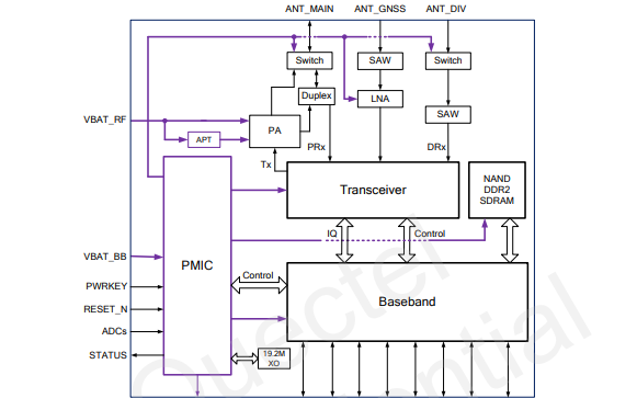 Quectel EC20 R2.0硬件设计手册资料免费下载