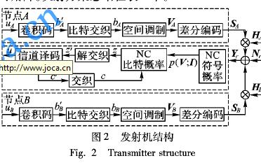 如何进行联合信道的非相干网络编码调制方法概述