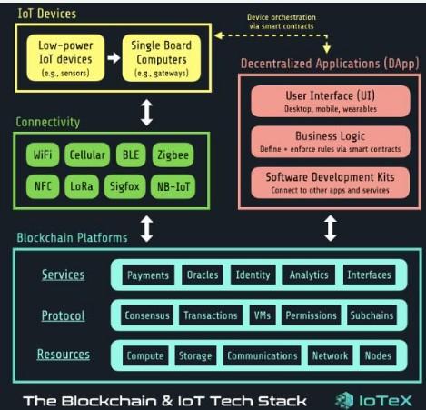 区块链和物联网技术堆栈未来将创造无限可能