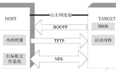 嵌入式教程之Bootloader的详细资料说明