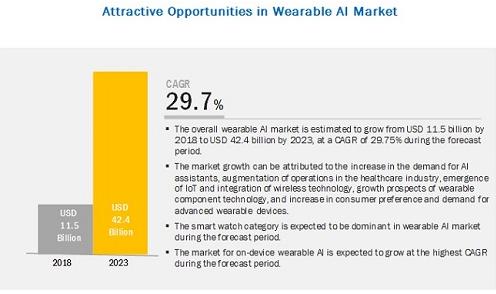 2018年全球可穿戴AI市场规模预计为115亿美元