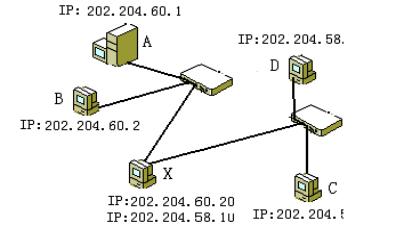 Linux教程之Linux网络基础的详细资料概述