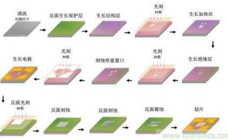 常见MEMS气体传感器有哪些类型
