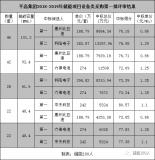 平高集团发布2018-2019第一批储能项目设备...