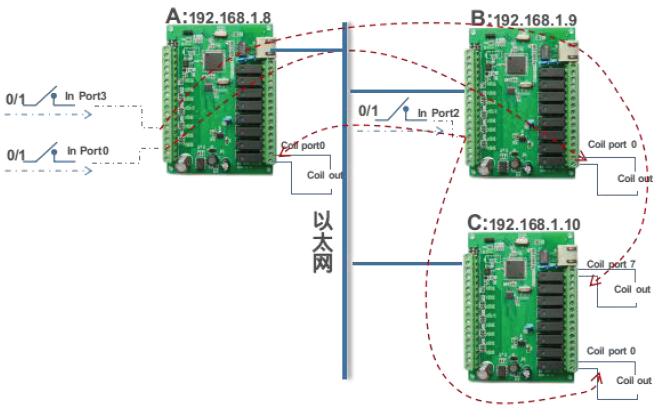 网络联动互控是什么网络联动互控功能的介绍