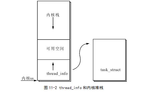Linux教程之Linux如何进行进程创建