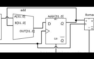 EDA实验之在FPGA上设计一个DDS模块