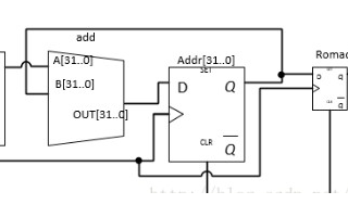 EDA實驗之在FPGA上設計一個DDS模塊