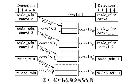 如何使用基于转置卷积操作改进进行单阶段多边框目标检测方法