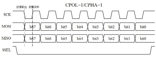單片機SPI通信協議的應用