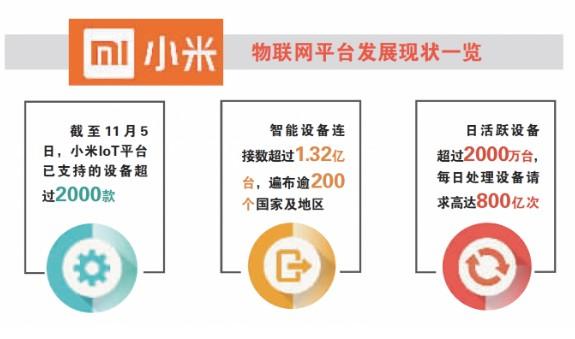 小米升级升级AI+IoT战略,并推出开发者激励计划