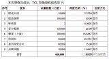 TCL集团47.6亿抛售家电消费电子产业