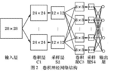 如何使用混合卷积神经网络和循环神经网络进行入侵检测模型的设计