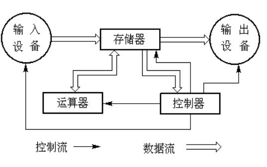 计算机教程之计算机的组成与程序设计基础总结