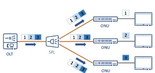 10G PON技术正逐渐成为PON网络的主流技术