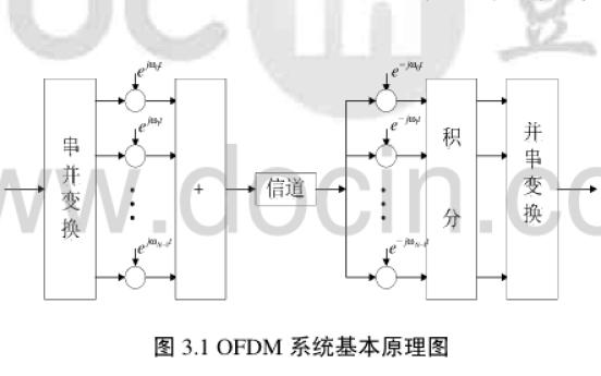 MIMO-OFDM系统中盲信道估计和基于ICA的盲均衡
