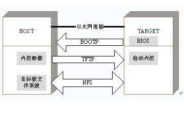 Linux教程之如何进行Bootloader的编写详细驱动学习资料汇总