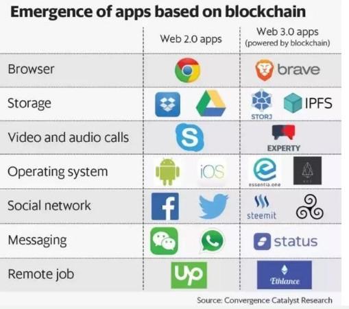 基于区块链技术的app能否成为最终的应用平台
