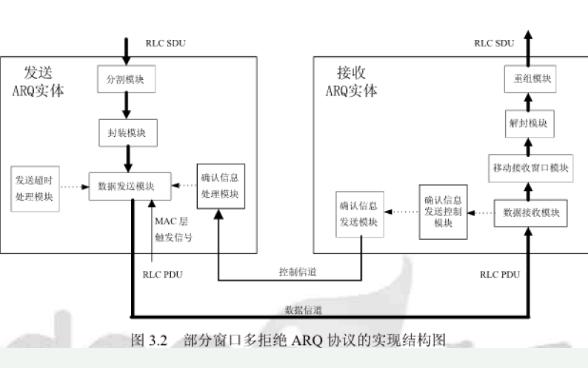 无线ARQ技术的介绍和4G系统无线链路ARQ算法设计与仿真资料说明
