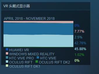 VR催生了一个巨大的爱好者群体 而且这个队伍还在不断发展壮大