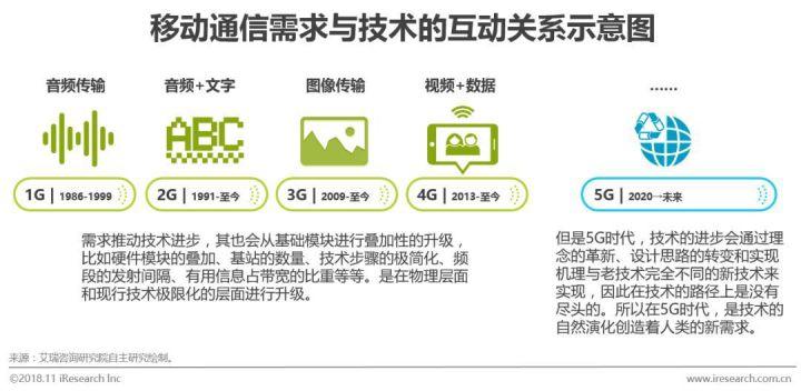 5G改变中国的命运