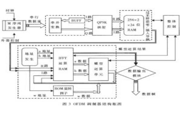 如何使用FPGA设计和实现OFDM系统和OFDM中的FFT模块设计及其FPGA实现