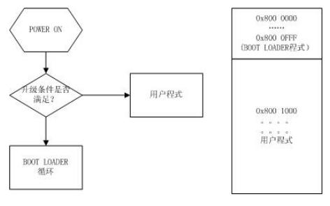 STM32单片机的bootloader设计流程解析资料分析