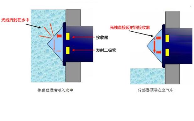 光电式液位传感器的工作原理及功能特点和分类的详细资料说明