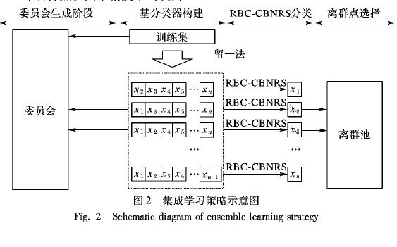 如何使用代表的留一法进行集成学习的分类