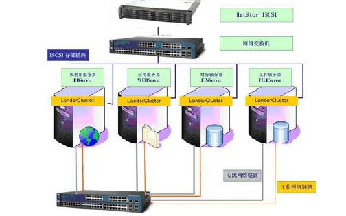如何在ISCSI环境下实现集群应用虚拟化