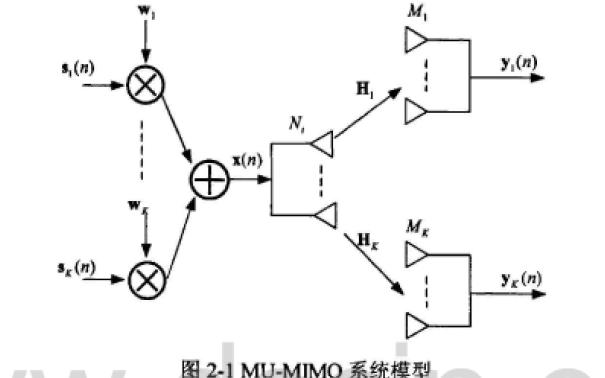CoMP中多用戶MIMO方案研究資料概述