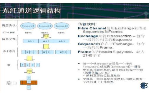 FC-SAN和IP-SAN技术的详细资料比较
