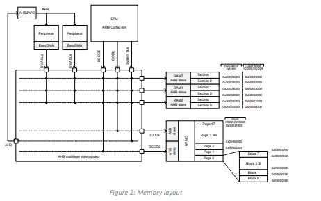 nRF52810芯片产品规格数据手册免费下载