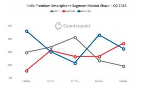 苹果手机在印度市场的销售状况分析