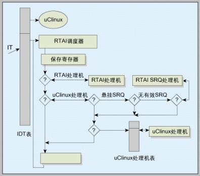 MontaVista推出下一代嵌入式linux操作系統 集成了最新的linux2.6內核