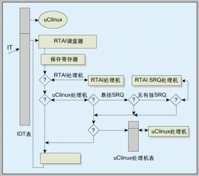 MontaVista推出下一代嵌入式linux操...
