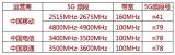 三大运营商5G中低频段许可 5G赛道正式铺开