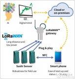横河电机OpreX无线解决方案,可测量振动和温度...