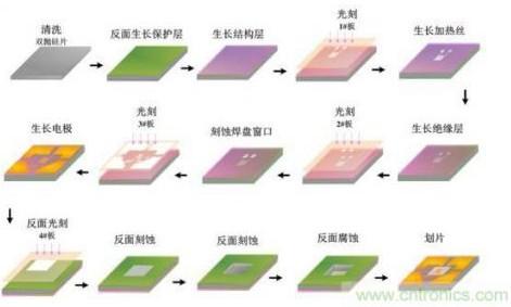 MEMS气体传感器有哪些类型优势又是什么