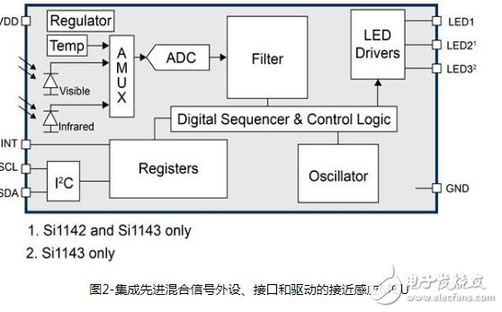 基于8051内核MCU的满足物联网应用需求的通信接口选择浅析