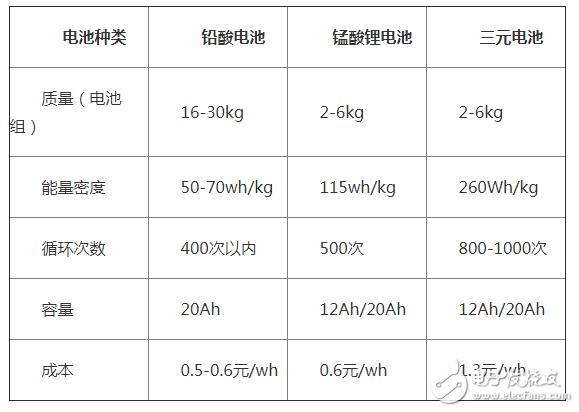锰酸锂电池未来发展趋势如何