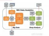 大数据现状分析 生态系统正在走向成熟