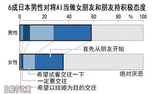 调查显示 日本男女性对于与AI的交往接受度有着显着的差异