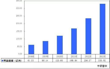 预计到2023年中国人工智能机器人市场规模将达到331亿元