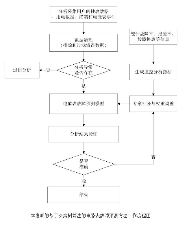 基于决策树算法的电能表故障预测方法