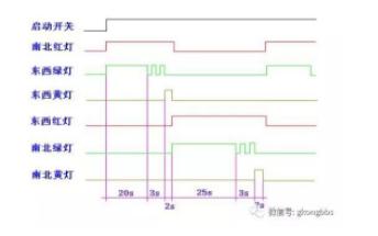 西门子PLC经典编程实例的详细资料分析