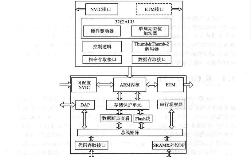 STM32单片机教程之STM32自学笔记的详细资料说明