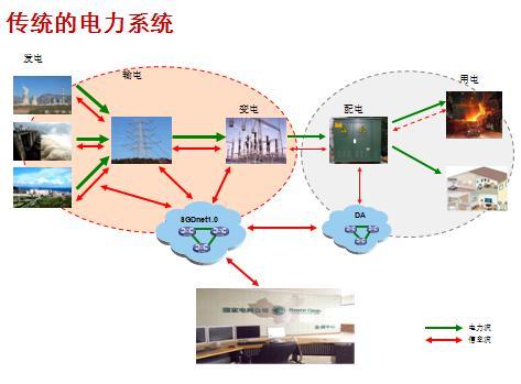 我国电网需补齐短板提高电能供给的质量以实现电网的...