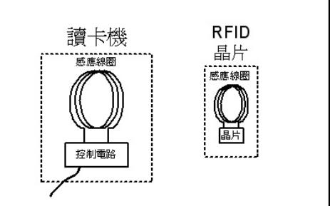 RFID的案例解析与实际操作的详细资料说明