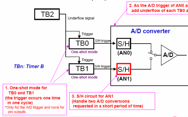 如何使用瑞萨单片机实现变频控制的解决方案资料说明